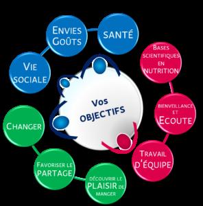 bases_scientifiques_plaisir_partage_travail_équipe_écoute_bienveillance_changer_santé_goûts_vie_sociale_envies